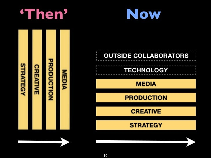 'Then'        Now           OUTSIDE COLLABORATORS                TECHNOLOGY                  MEDIA                PRODUCTI...