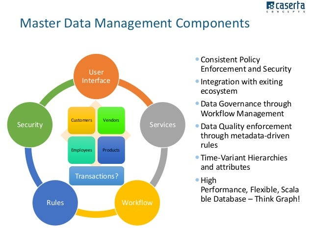 Data Governance Compliance And Security In Hadoop With