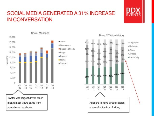 SOCIAL MEDIA GENERATED A 31% INCREASE IN CONVERSATION 36% 41% 36% 40% 39% 45% 49% 30% 21% 18% 20% 28% 14% 15% 5% 5% 5% 5% ...