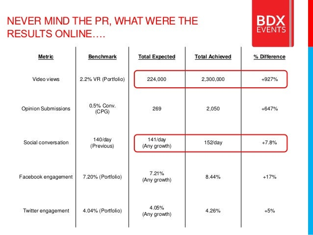 NEVER MIND THE PR, WHAT WERE THE RESULTS ONLINE…. Metric Benchmark Total Expected Total Achieved % Difference Video views ...