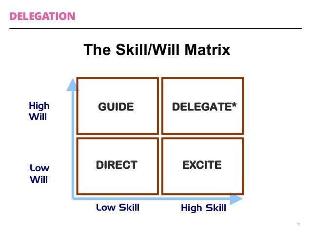 DELEGATION  11  The Skill/Will Matrix  Low Skill High Skill  High  Will  Low  Will  GUIDE DELEGATE*  DIRECT EXCITE