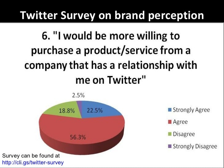Twitter Survey on brand perception Survey can be found at  http://cli.gs/twitter-survey