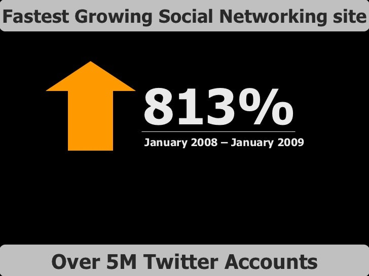 813% January 2008 – January 2009 Over 5M Twitter Accounts Fastest Growing Social Networking site