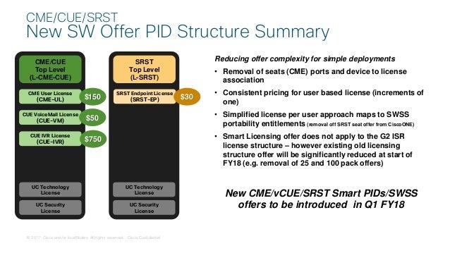 Решения Cisco Business Edition - простые решения для совместной работы