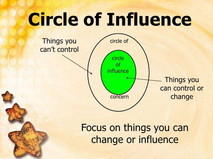 circle of<br />circle<br />of<br />influence<br />concern<br />Circle of Influence<br />Things you can't control<br />Thin...