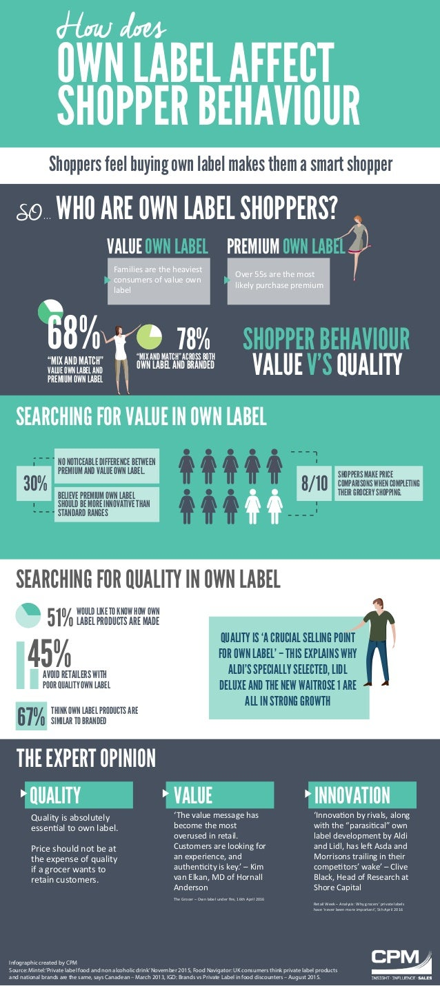 Shoppers feel buying own label makes them a smart shopper OWN LABEL AFFECT SHOPPER BEHAVIOUR How does SO... WHO ARE OWN LA...