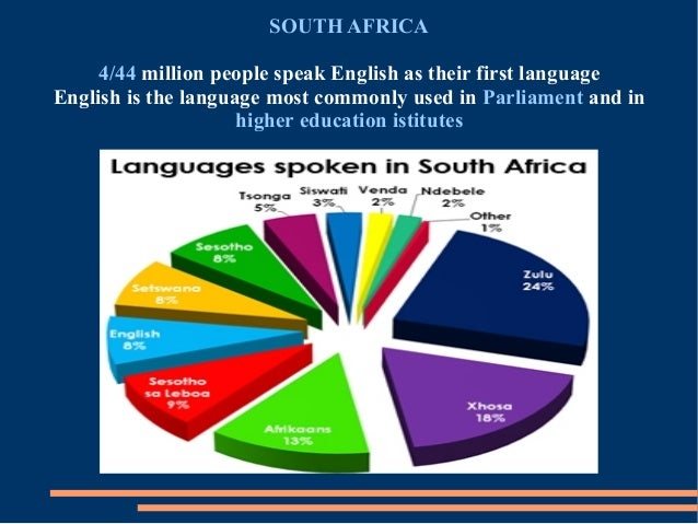 History Of The English Language Pdf - Which language speak most in the world