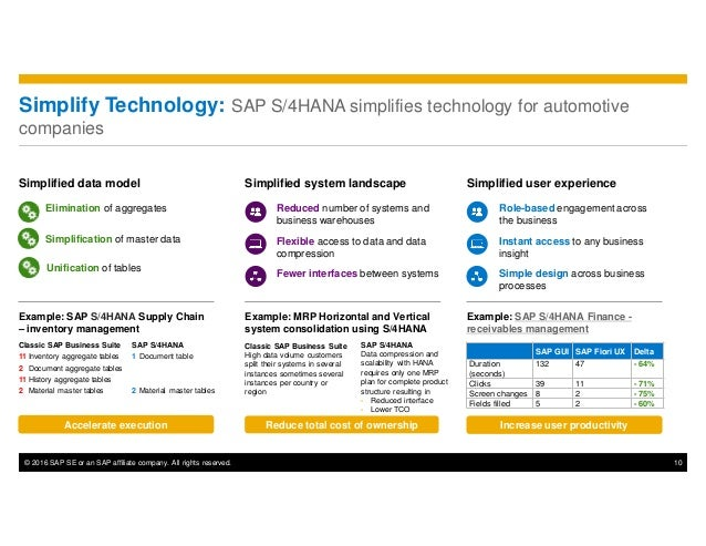 © 2016 SAP SE or an SAP affiliate company. All rights reserved. 10 Simplify Technology: SAP S/4HANA simplifies technology ...