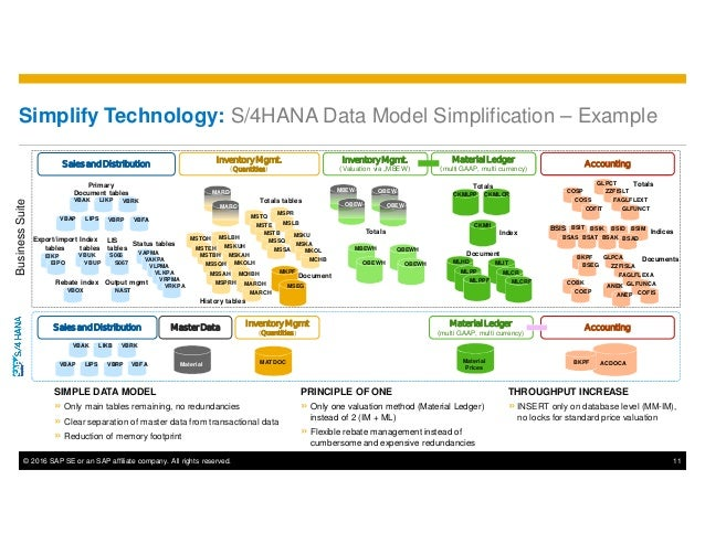 © 2016 SAP SE or an SAP affiliate company. All rights reserved. 11 Simplify Technology: S/4HANA Data Model Simplification ...