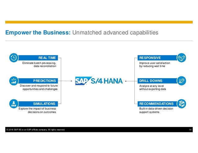 © 2016 SAP SE or an SAP affiliate company. All rights reserved. 14 Empower the Business: Unmatched advanced capabilities D...