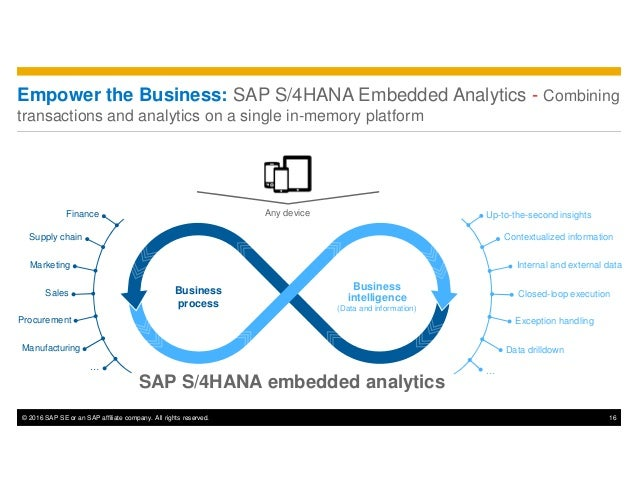 © 2016 SAP SE or an SAP affiliate company. All rights reserved. 16 Empower the Business: SAP S/4HANA Embedded Analytics - ...