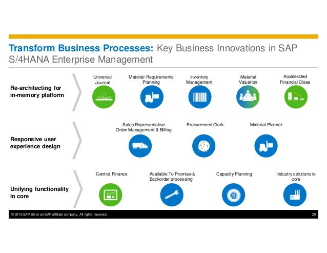 © 2016 SAP SE or an SAP affiliate company. All rights reserved. 20 Transform Business Processes: Key Business Innovations ...