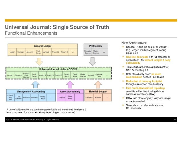 © 2016 SAP SE or an SAP affiliate company. All rights reserved. 21 Universal Journal: Single Source of Truth Functional En...