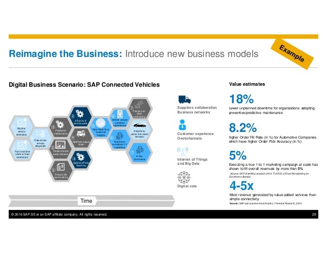 © 2016 SAP SE or an SAP affiliate company. All rights reserved. 29 Reimagine the Business: Introduce new business models D...