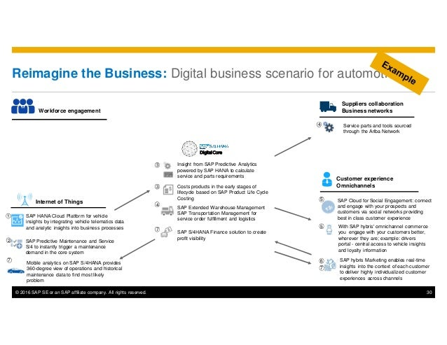 © 2016 SAP SE or an SAP affiliate company. All rights reserved. 30 Reimagine the Business: Digital business scenario for a...