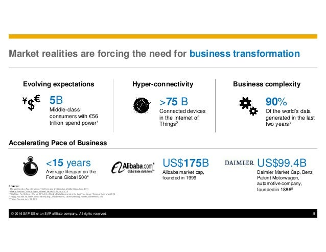 © 2016 SAP SE or an SAP affiliate company. All rights reserved. 5 Market realities are forcing the need for business trans...