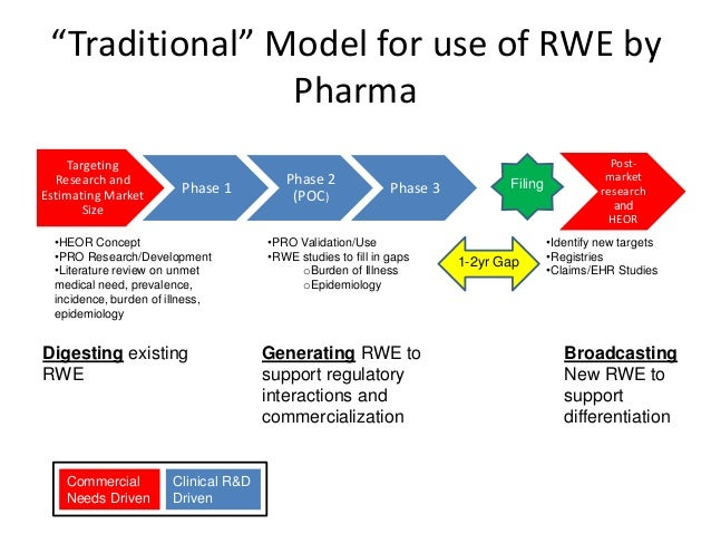 the role of rwe in drug development 4jun2015 final. Black Bedroom Furniture Sets. Home Design Ideas