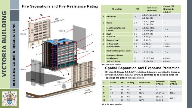 Victoria building final presentation for Table 6 2 occupant load