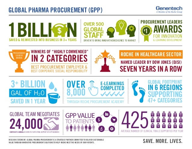 GLOBAL PHARMA PROCUREMENT (GPP) SAVE. MORE. LIVES.MISSION STATEMENT: GLOBAL PHARMA PROCUREMENT IS A STRATEGIC PARTNER COMM...