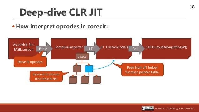18 Compiler-Importer JIT_CustomCode()JIT Deep-dive CLR JIT •How interpret opcodes in coreclr: Assembly file: MSIL section ...