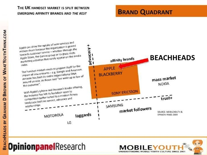 BEACHHEADS<br />BLACKBERRY<br />BeachHeads by Graham D Brown of WhatYouthThink.com<br />