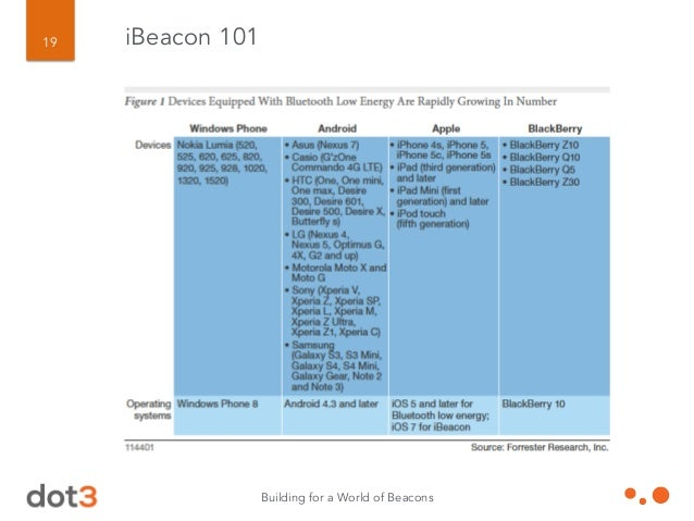 Bonus Slide 1: Bold Prediction While beacons work with Android, Google/Samsung et al will also launch a very different 'fl...