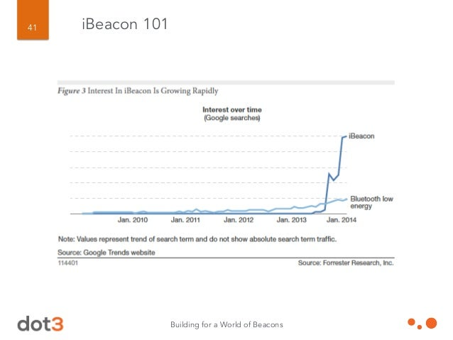 Building for a World of Beacons 42 iBeacon Case Studies Who's Using Beacons?