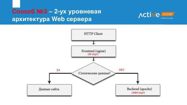 Способ №3 – 2-ух уровневая архитектура Web сервера