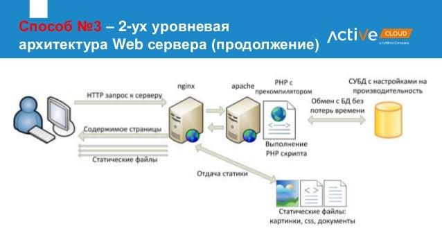 Способ №3 – 2-ух уровневая архитектура Web сервера (продолжение)