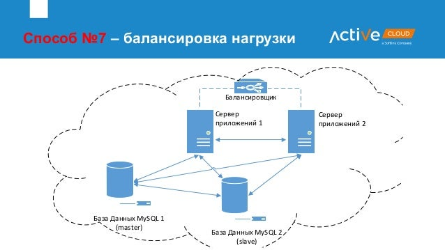 Способ №7 – балансировка нагрузки Сервер приложений 1 Сервер приложений 2 Балансировщик База Данных MySQL 2 (slave) База Д...