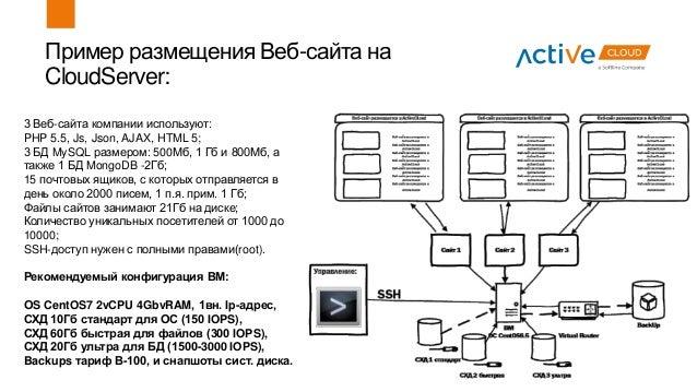 Пример размещения Веб-сайта на CloudServer: 3 Веб-сайта компании используют: PHP 5.5, Js, Json, AJAX, HTML 5; 3 БД MySQL р...