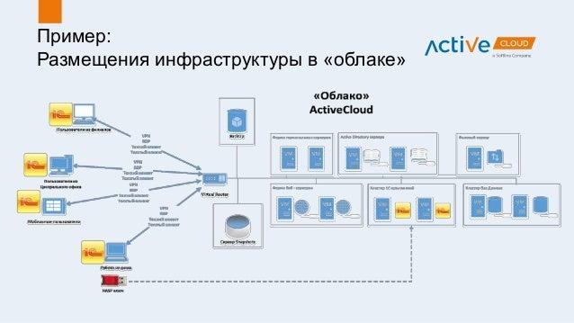 Пример: Размещения инфраструктуры в «облаке»