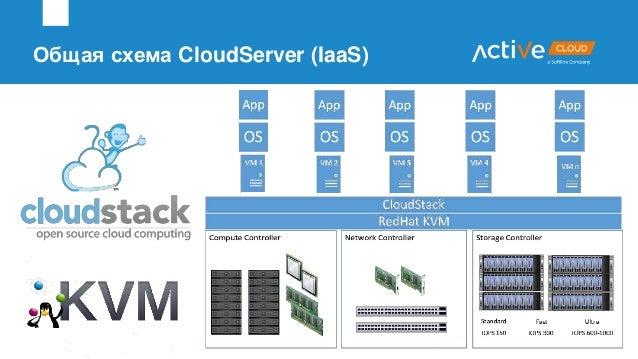 Общая схема CloudServer (IaaS)