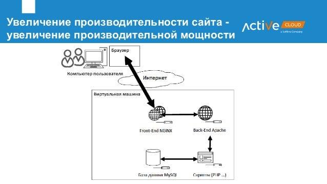 Увеличение производительности сайта - увеличение производительной мощности