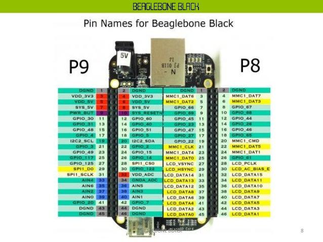BeagleBone Black Using Python