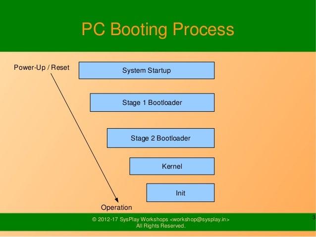 BeagleBoard-xM Booting Process Slide 3