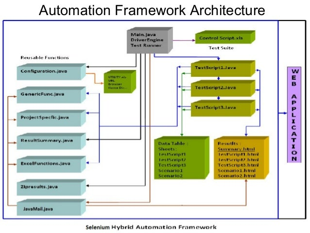 Automation Framework Architecture