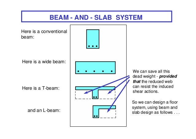 BEAM - AND - SLAB SYSTEMHere is a conventionalbeam:Here is a wide beam:                                  We can save all t...