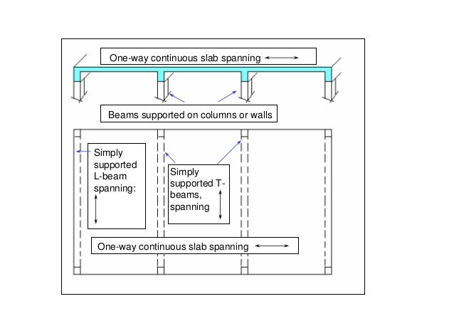 One-way continuous slab spanning   Beams supported on columns or wallsSimplysupportedL-beam          Simplyspanning:      ...