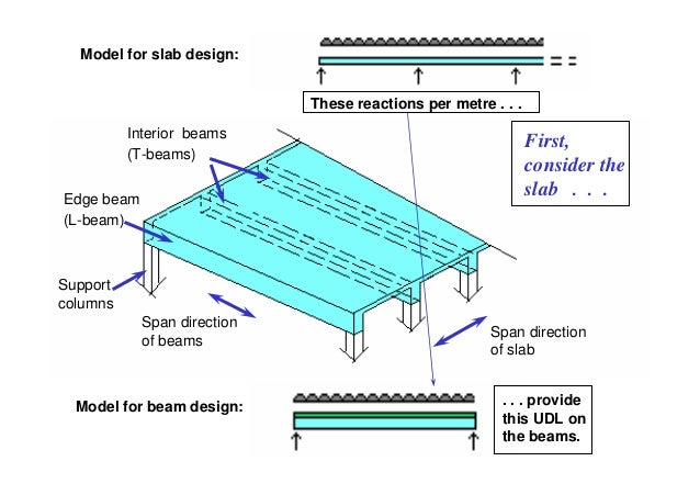 Model for slab design:                             These reactions per metre . . .          Interior beams                ...
