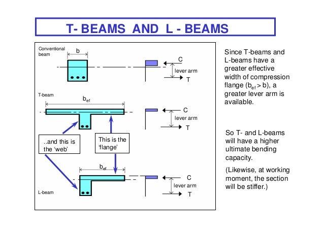 T- BEAMS AND L - BEAMSConventionalbeam                  b                                   Since T-beams and             ...
