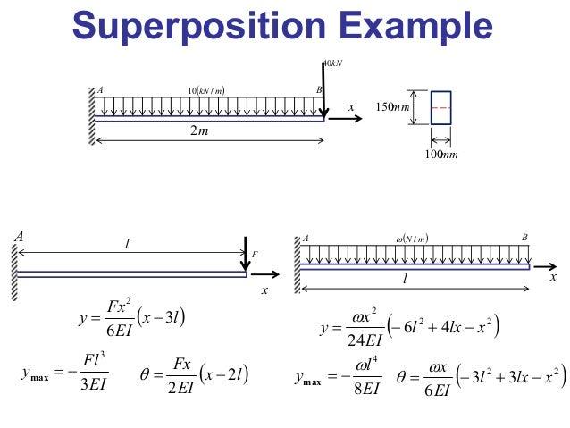 Beam deflections using singularity functions