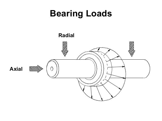 Radial Vs Axial Fan : Bearing description about basic types failure causes