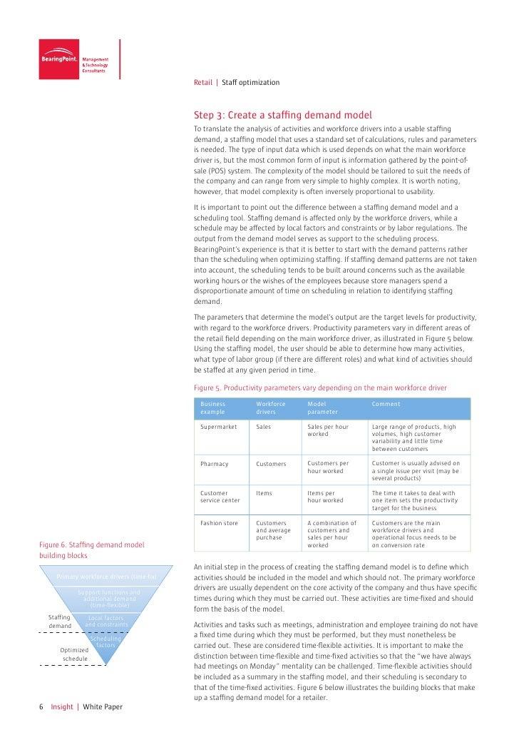 Retail | Staff optimization                                            Step 3: Create a staffing demand model             ...