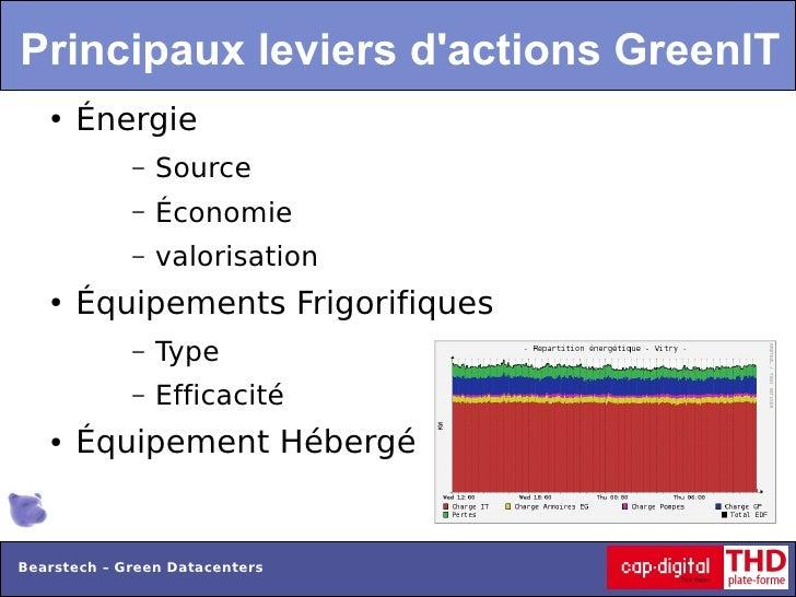 Principaux leviers dactions GreenIT   ●   Énergie             –   Source             –   Économie             –   valorisa...
