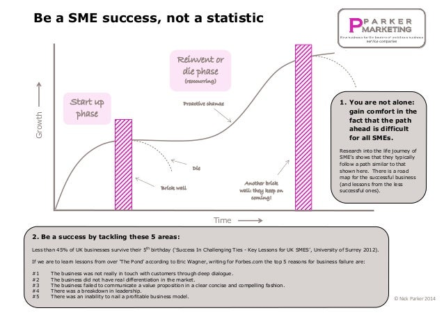 Be a SME success, not a statistic Start up phase Brick wall Reinvent or die phase (reoccurring) Time Proactive change Die ...