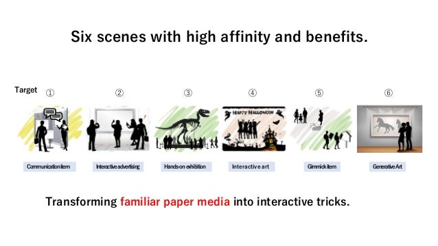 Six scenes with high affinity and benefits. Transforming familiar paper media into interactive tricks. ① ② ③ ④ ⑤ ⑥ Target ...