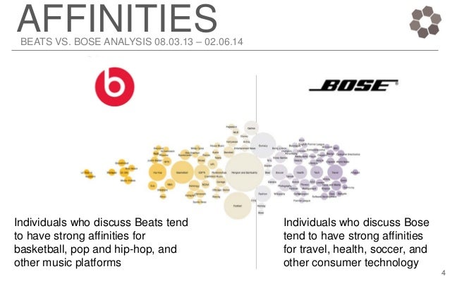 bose strategic analysis Top competitors for bose corporation bose sells its products through 135 factory and showcase conduct competitive analysis, inform corporate strategy.