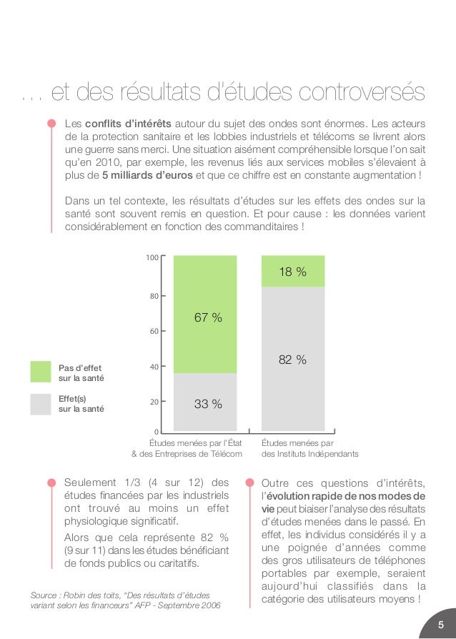 Pas d'effetsur la santéEffet(s)sur la santéÉtudes menées par l'État des Entreprises de TélécomÉtudes menées pardes Institu...
