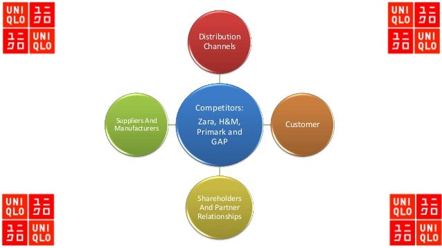 zara microenvironment Situational analysis the different factors that will be looked at when analysing zara and h&m's microenvironment include their.